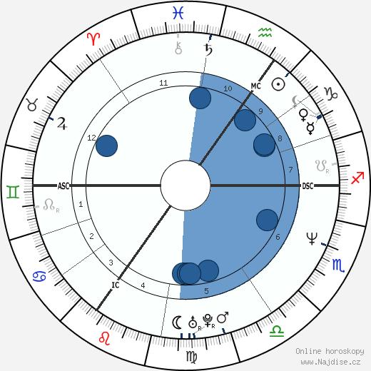 Sophie hraběnka z Wessexu wikipedie, horoscope, astrology, instagram