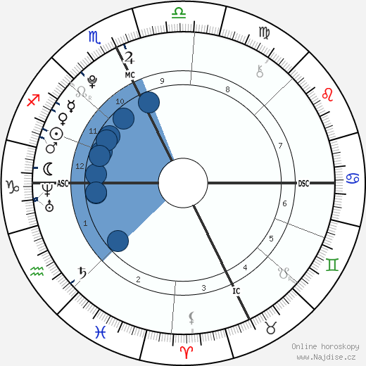 Sophie Isidore Moss wikipedie, horoscope, astrology, instagram