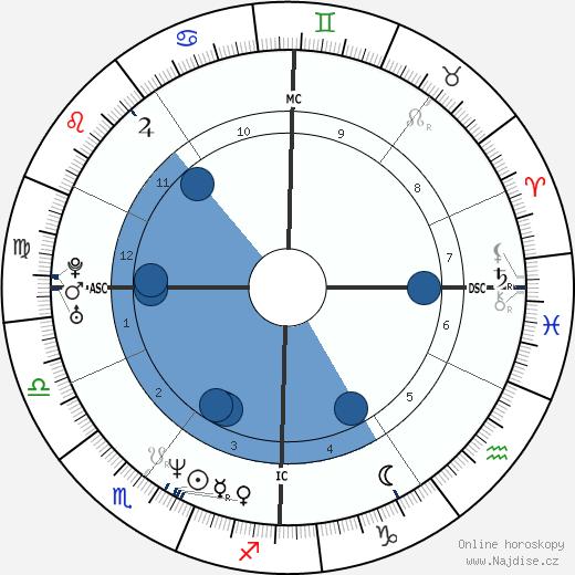 Sophie Marceau wikipedie, horoscope, astrology, instagram