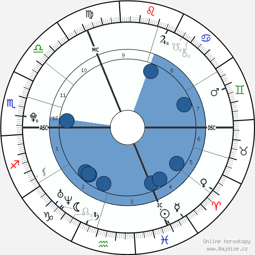 Sophie Marechal wikipedie, horoscope, astrology, instagram