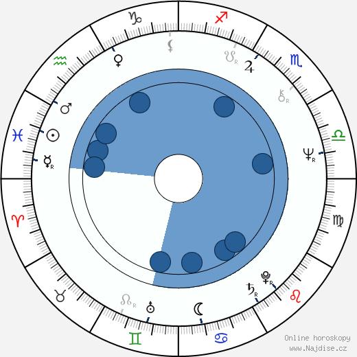 Søren Kragh-Jacobsen wikipedie, horoscope, astrology, instagram