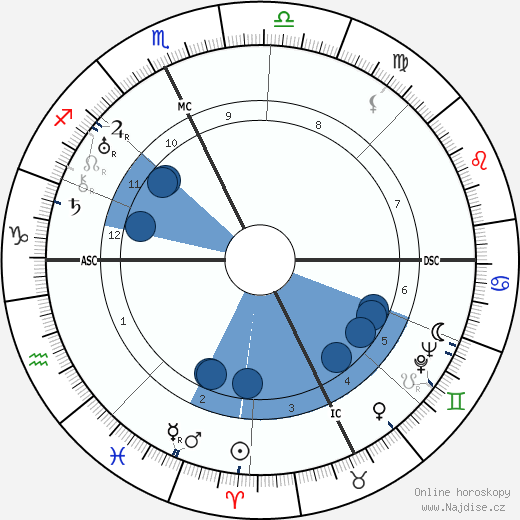 Spencer Tracy wikipedie, horoscope, astrology, instagram