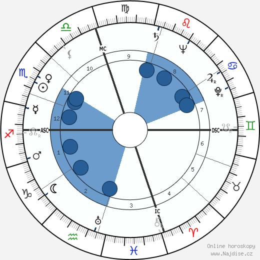 Spiro Agnew wikipedie, horoscope, astrology, instagram