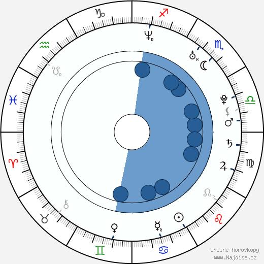 Sprague Grayden wikipedie, horoscope, astrology, instagram