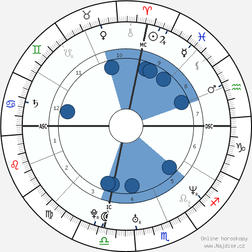 Stacy Ferguson wikipedie, horoscope, astrology, instagram