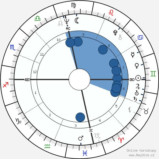 Stacy Keach wikipedie, horoscope, astrology, instagram