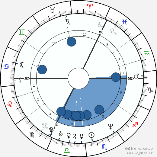 Stanislav Gross wikipedie, horoscope, astrology, instagram