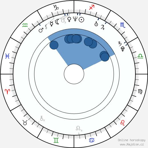 Stanislav Šesták wikipedie, horoscope, astrology, instagram