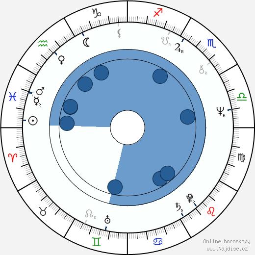 Stanislava Bartošová wikipedie, horoscope, astrology, instagram