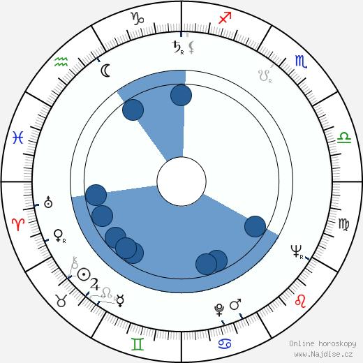 Stanislaw Mikulski wikipedie, horoscope, astrology, instagram