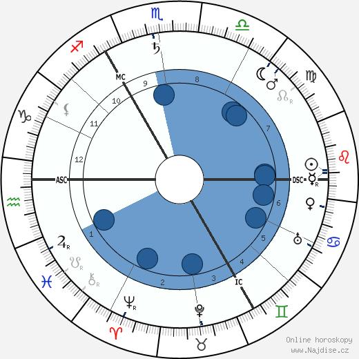 Stanley Baldwin wikipedie, horoscope, astrology, instagram