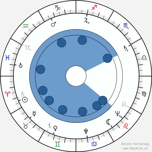 Stanley Donen wikipedie, horoscope, astrology, instagram