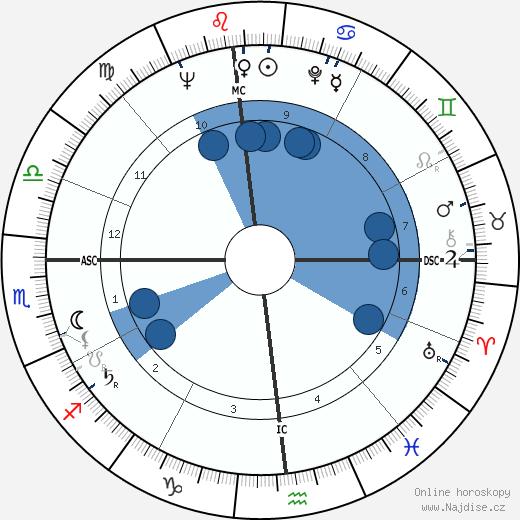 Stanley Kubrick wikipedie, horoscope, astrology, instagram