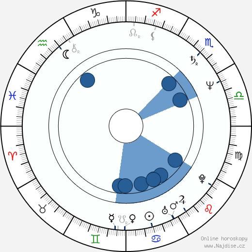 Stanley Nelson wikipedie, horoscope, astrology, instagram