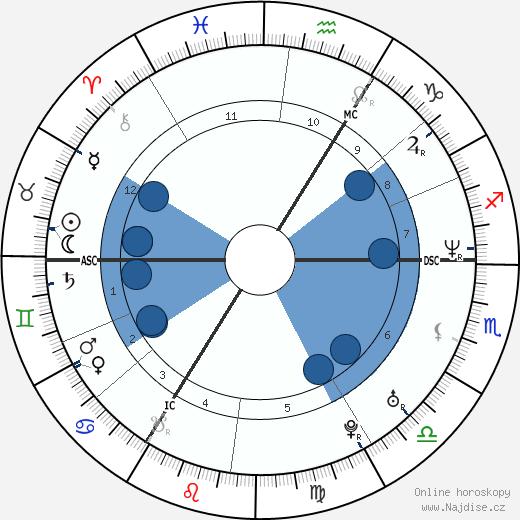 Stefaan Maene wikipedie, horoscope, astrology, instagram