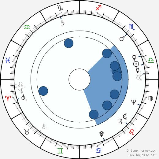 Štefan Babjak st. wikipedie, horoscope, astrology, instagram