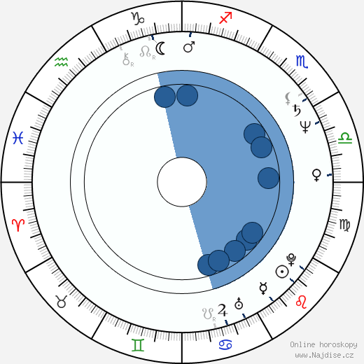 Štefan Kožka wikipedie, horoscope, astrology, instagram