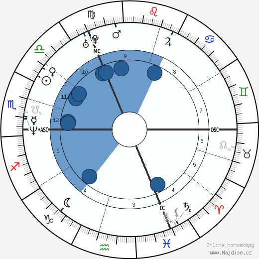 Stefan Raab wikipedie, horoscope, astrology, instagram
