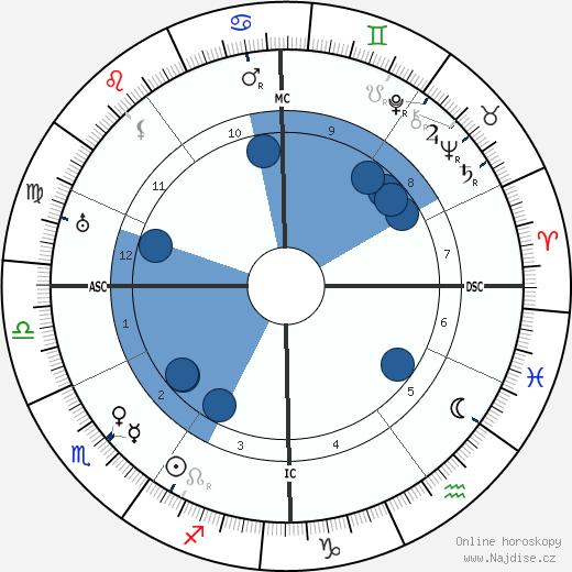 Stefan Zweig wikipedie, horoscope, astrology, instagram