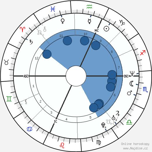 Stefania Belmondo wikipedie, horoscope, astrology, instagram
