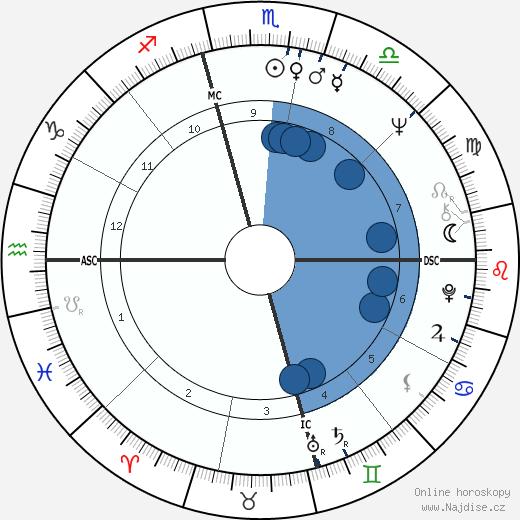 Stefanie Powers wikipedie, horoscope, astrology, instagram