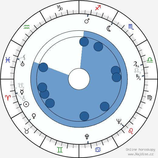 Stella Zázvorková wikipedie, horoscope, astrology, instagram