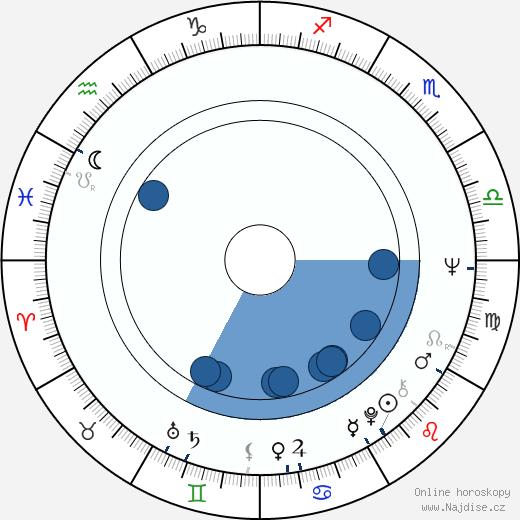Sten Nadolny wikipedie, horoscope, astrology, instagram
