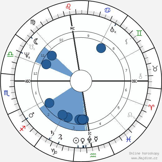 Stendhal wikipedie, horoscope, astrology, instagram