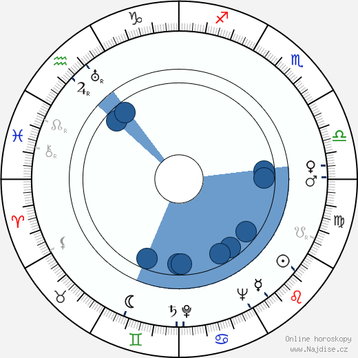 Štěpán Bulejko wikipedie, horoscope, astrology, instagram