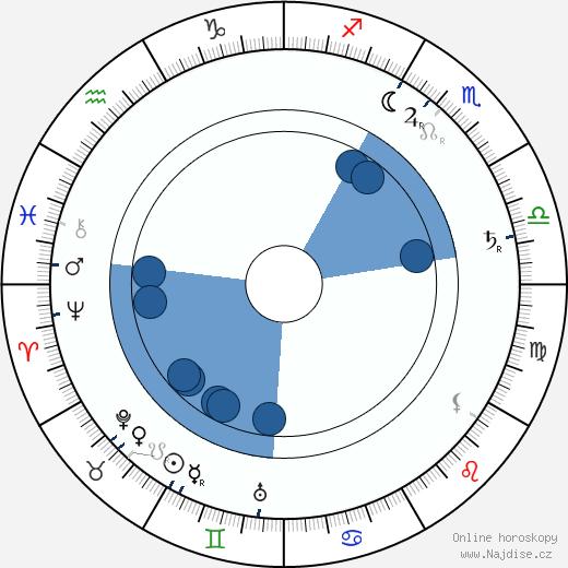 Štěpánka Belgická wikipedie, horoscope, astrology, instagram