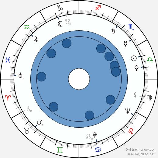 Štěpánka Ranošová wikipedie, horoscope, astrology, instagram