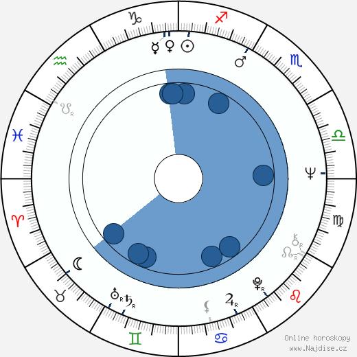Štěpánka Řeháková wikipedie, horoscope, astrology, instagram