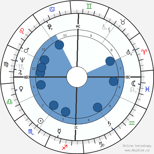 Stéphane Audran wikipedie, horoscope, astrology, instagram