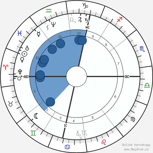 Stéphane Mallarmé wikipedie, horoscope, astrology, instagram