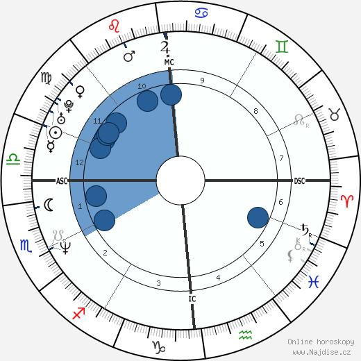 Stéphane Rousseau wikipedie, horoscope, astrology, instagram