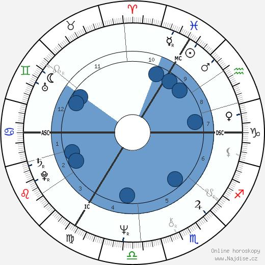 Stephanie Beacham wikipedie, horoscope, astrology, instagram