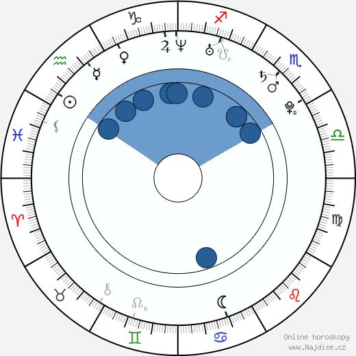 Stephanie Leonidas wikipedie, horoscope, astrology, instagram