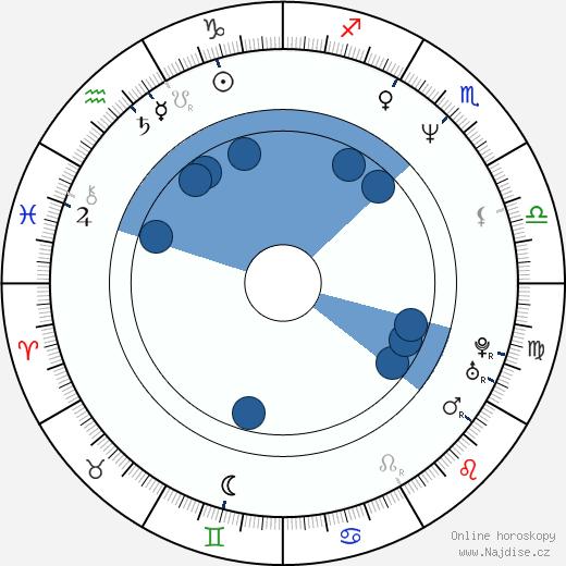 Stephanie Roth Haberle wikipedie, horoscope, astrology, instagram