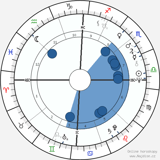 Stephen Arroyo wikipedie, horoscope, astrology, instagram