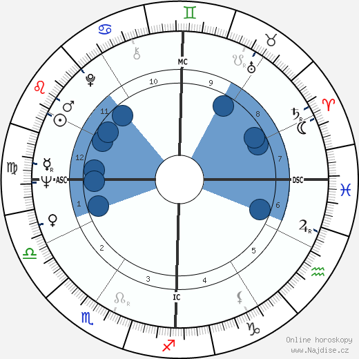 Stephen Breyer wikipedie, horoscope, astrology, instagram