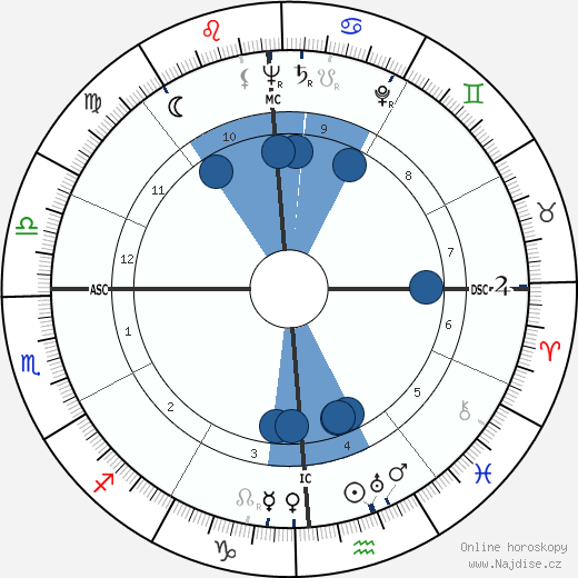Stephen Crane wikipedie, horoscope, astrology, instagram