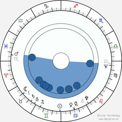 Stephen Frears wikipedie, horoscope, astrology, instagram