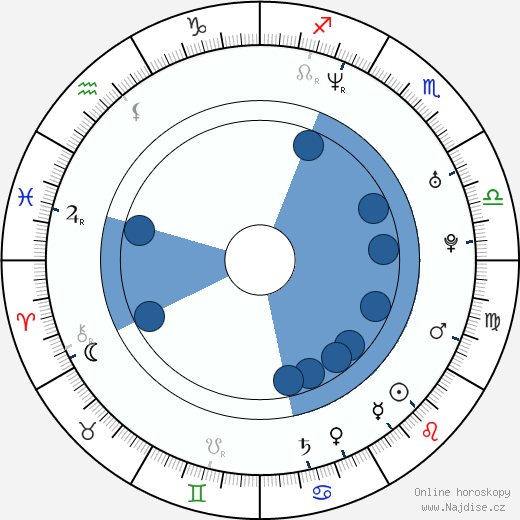 Stephen Fung wikipedie, horoscope, astrology, instagram