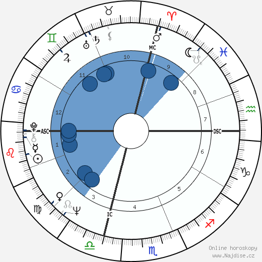 Stephen H. Fagan wikipedie, horoscope, astrology, instagram