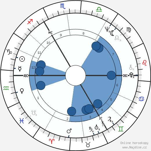 Stephen Hawking wikipedie, horoscope, astrology, instagram