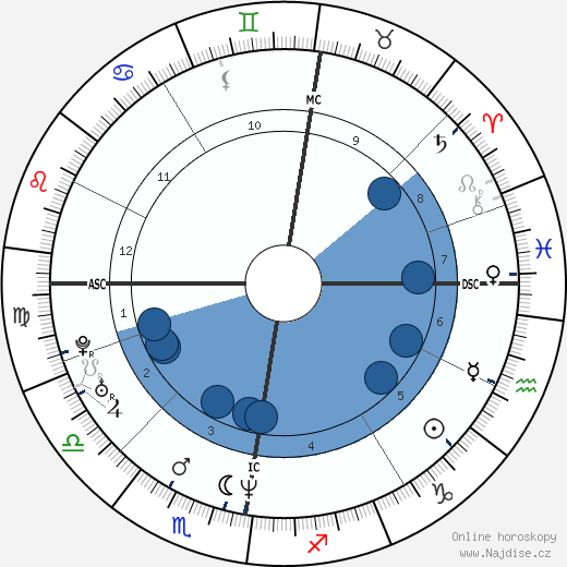 Stephen Hendry wikipedie, horoscope, astrology, instagram