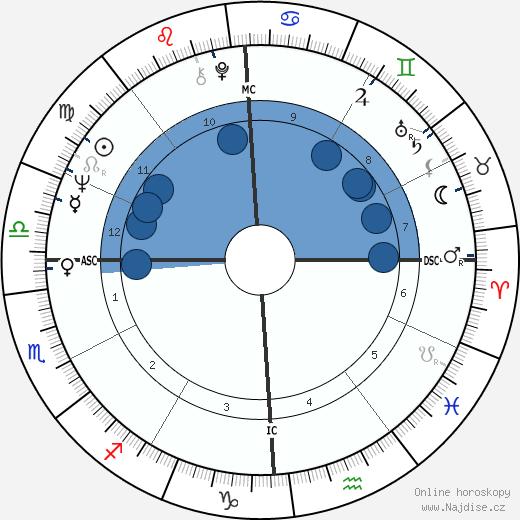 Stephen Jay Gould wikipedie, horoscope, astrology, instagram