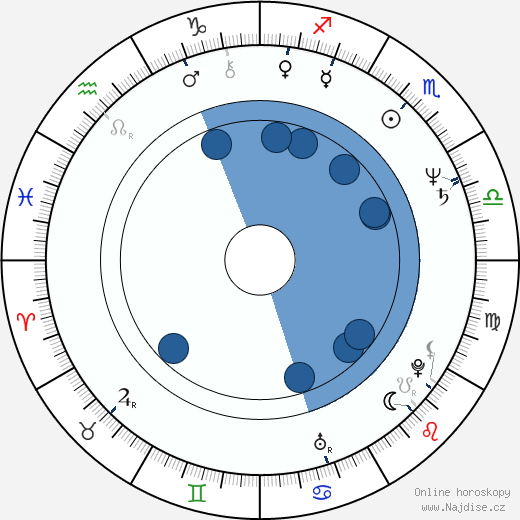 Stephen Quadros wikipedie, horoscope, astrology, instagram