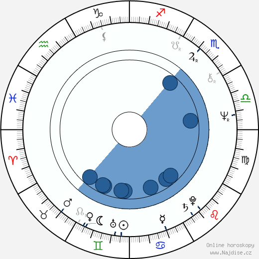 Stephen Quay wikipedie, horoscope, astrology, instagram