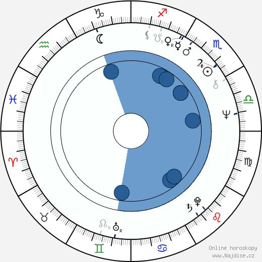 Stephen Rea wikipedie, horoscope, astrology, instagram